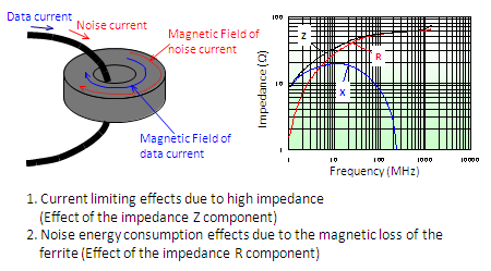 Basics Of Noise Countermeasures Lesson 8 Ferrite Cores