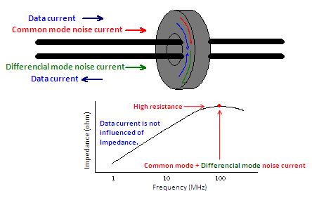 Rf transformer with air bead ferrite core common mode choke balun coil
