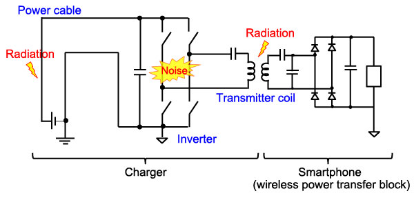 Engineers Explain Noise Suppression Techniques – Noise Suppression Solutions for Wireless Power Transfer (Part 1) –