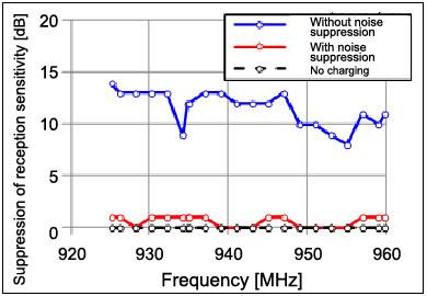 Engineers Explain Noise Suppression Techniques – Noise Suppression