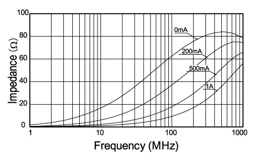 performance of noise filters that do not impair signal