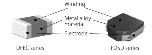 Characteristics of Murata's Compact, High-Current Metal