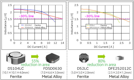 Characteristics of Murata's Compact, High-Current Metal Alloy Power