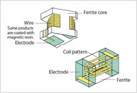 Inductors for Power Lines