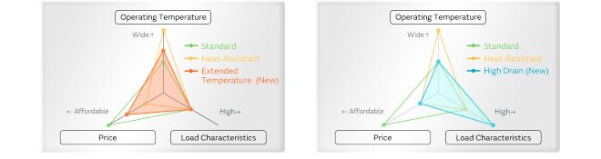 村田推出物联网设备的硬币型锂电池