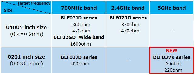 BLF series lineup