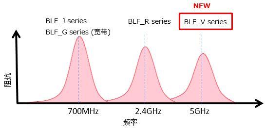 BLF系列示意图