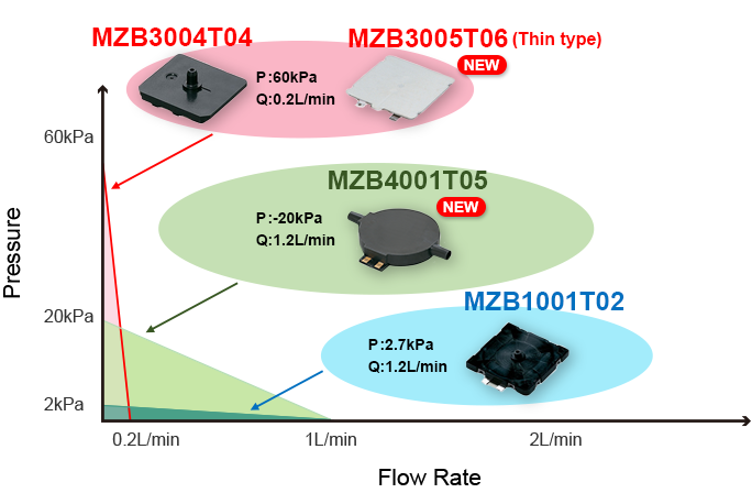 Lineup of low-noise, small, thin microblowers has been