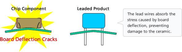 Multilayer Ceramic Capacitors That Reduce Risks Of Short