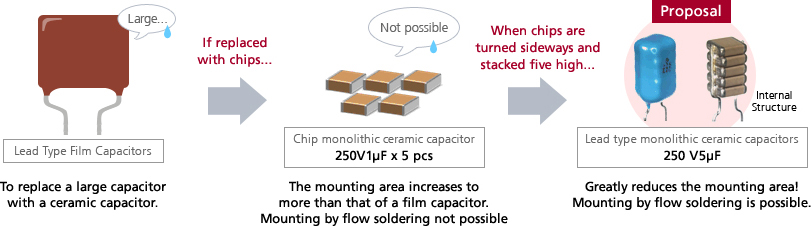 A high capacitance multilayer ceramic capacitor | Leaded