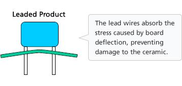 Multilayer ceramic capacitors that reduce risks of short circuit