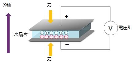 人工水晶について | 村田製作所