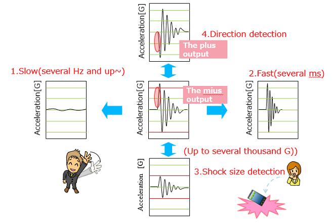 basic knowledge of shock sensors   shock sensors   sensors ... shock sensor wiring diagram dodge charger o2 sensor wiring diagram