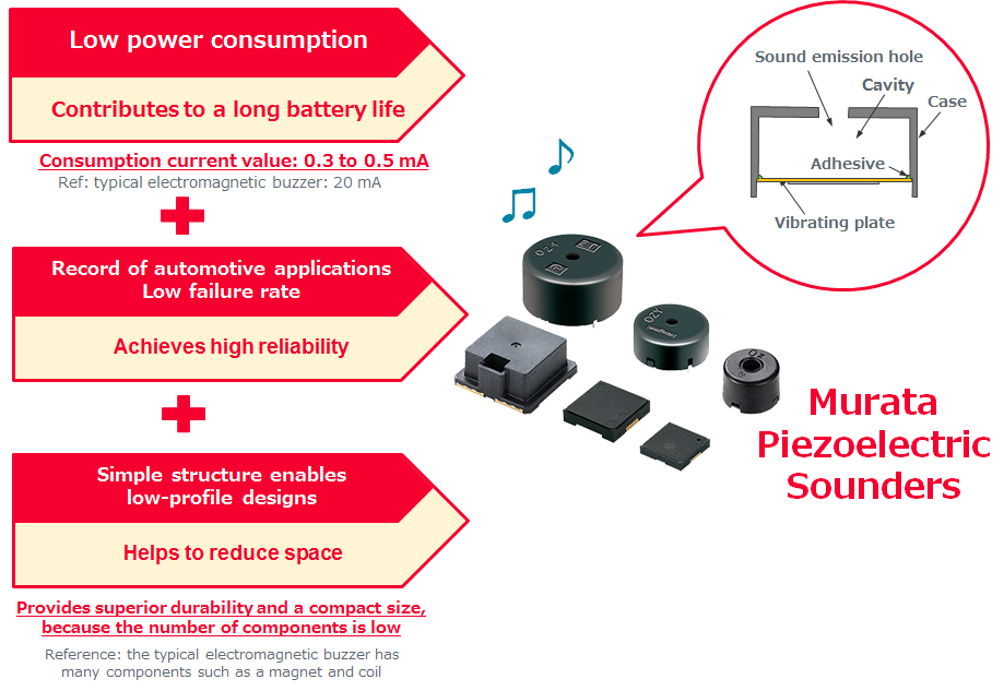 Piezoelectric sounder | Support information of Sound Components