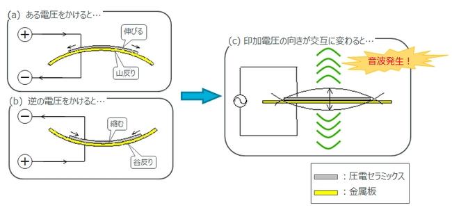 発音の仕組み | 基礎知識 | 圧電振動板 | 村田製作所
