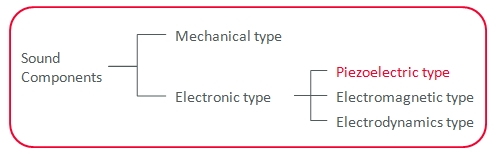 Type of sound components