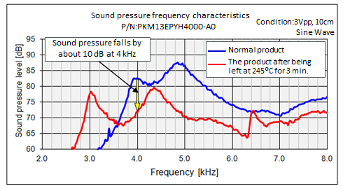 Precautions for use of Pin type Piezoelectric Sounders No 3 | Murata