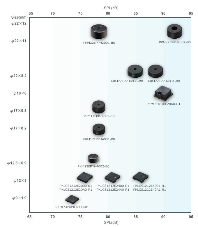 Play Sound Comparison | Piezoelectric Sounders / Buzzers | Sound